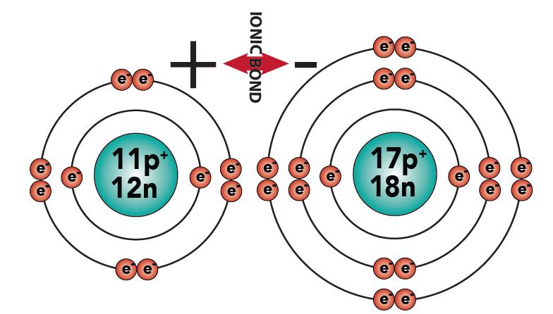 07_NaCl bonding 4