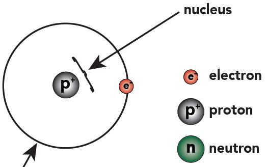 Basic Chemistry Tutorial 2 Drawing Atoms Sciencemusicvideos