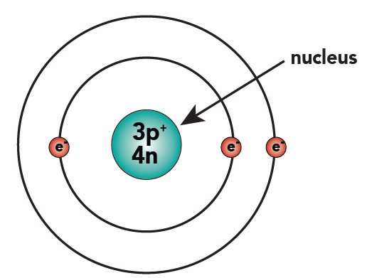 Lithium: 3 protons, 3 neutrons, 3 electrons
