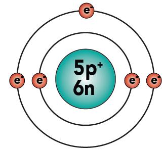 Boron atom diagram label house wiring diagram symbols basic chemistry tutorial 2 drawing atoms sciencemusicvideos rh sciencemusicvideos com beryllium atom diagram boron atom project ccuart Gallery